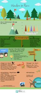 Infografik Harz